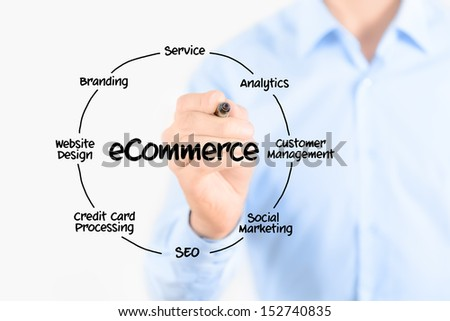 Young businessman holding a marker and drawing circular diagram of structure of e-commerce organization on transparent screen. Isolated on white background. - stock photo
