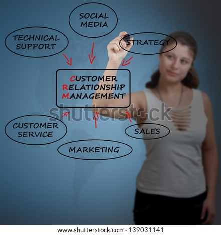 Young businesswoman drawing customer relationship management process concept. - stock photo