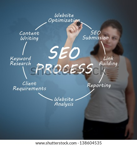 Young businesswoman drawing SEO process information concept. - stock photo