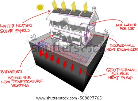 3d illustration of diagram of a classic colonial house with ground source heat pump  and solar panels as source of energy for heating and radiators and red hand drawn technology definitions over it
