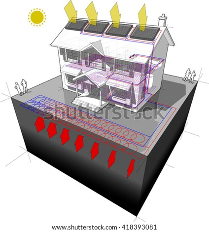 3d illustration of diagram of a classic colonial house with planarl ground-source heat pump  and solar panels on the roof as source of energy for heating