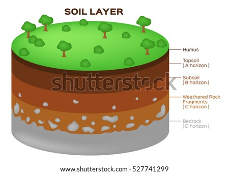 Aquifer stock images royalty free images vectors for Earth soil composition