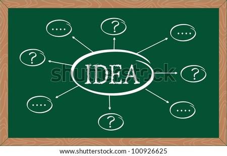 """idea"" word written on chalkboard - stock vector"