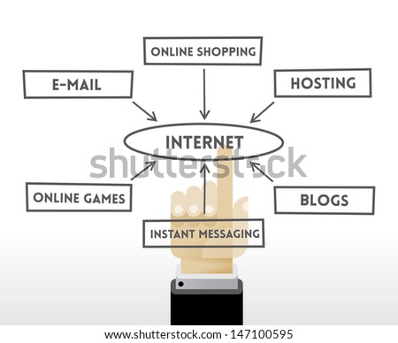 Internet elements (Online shopping, File hosting, E-mail, Blogs, Online games, Instant messaging) chart with touching businessman hand. - stock vector