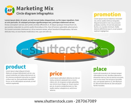 What Is the Difference Between Place & Promotion in the Marketing Mix?