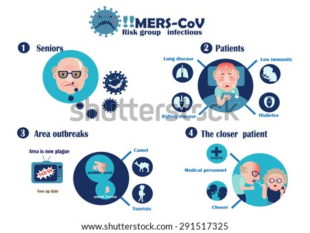 4 Risk group infectious Mers-cov Info graphics Vector Illustration. - stock vector