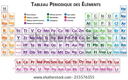 Tableau stock images royalty free images vectors for Tableau periodique