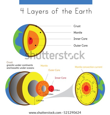 Diagram layers earth spherical form crust stock vector royalty free a diagram of the layers of earth in spherical form from crust to inner core ccuart Images