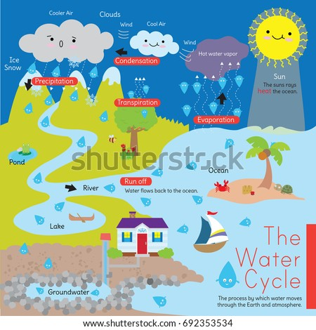 Diagram that explains water cycle known stock vector hd royalty a diagram that explains the water cycle also known as the hydrological cycle it ccuart Choice Image