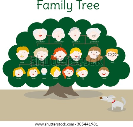 A family tree of both the parents side. At the top are the grandparents, at the middle are the parents, at the bottom are the children.  - stock vector