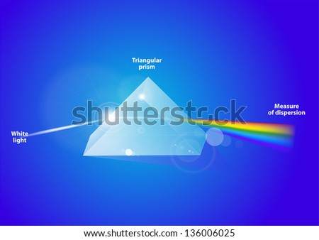 A triangular prism, dispersing light. A triangular prism, dispersing light; waves shown to illustrate the differing wavelengths of light. Vector - stock vector