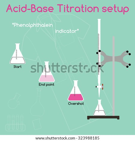 a research paper on acid and base titration Acid-base titrations the titration experiment titration is a general class of experiment where a known property of one solution is used to infer an unknown property of another solution in acid-base chemistry, we often use titration to determine the ph of a certain solution.