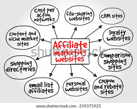 Affiliate marketing websites mind map concept - stock vector