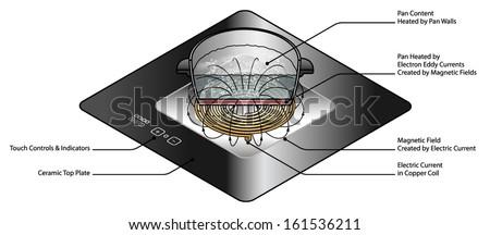 induction cooker stock images royalty free images. Black Bedroom Furniture Sets. Home Design Ideas