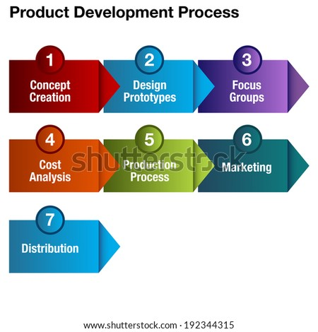 An image of a product development process chart. - stock vector