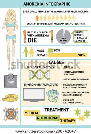 Eating Disorders Statistics