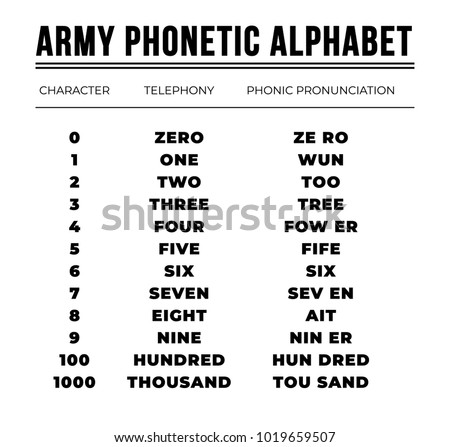 military letter code army phonetic alphabet stock vector 1019659507 10689 | stock vector army phonetic alphabet 1019659507
