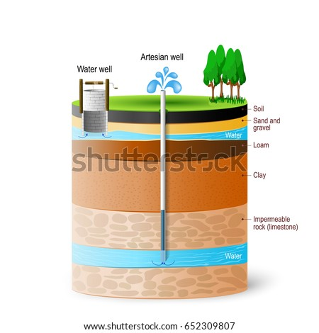 Artesian Water Groundwater Schematic Artesian Well Stock Vector