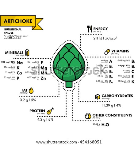 Artichoke - nutritional information. Healthy diet. Simple flat infographics with data on the quantities of vitamins, minerals, energy and more.