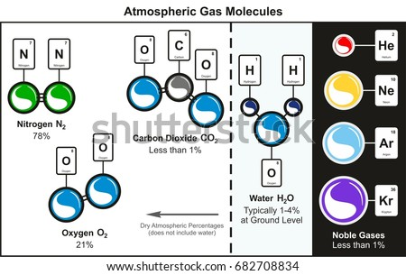 Atmospheric gas molecules infographic diagram including stock vector atmospheric gas molecules infographic diagram including nitrogen oxygen carbon dioxide water and common noble gases which ccuart Images