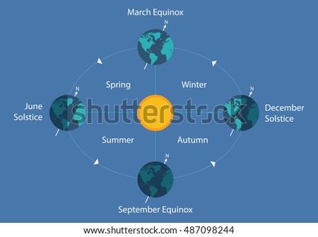 Autumnal Equinox Solstice Diagram Earth Sun Stock Vector Royalty
