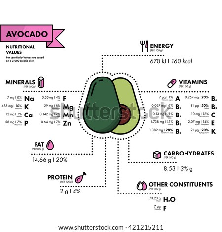 Avocado - nutritional information. Healthy diet. Simple flat infographics with data on the quantities of vitamins, minerals, energy and more.