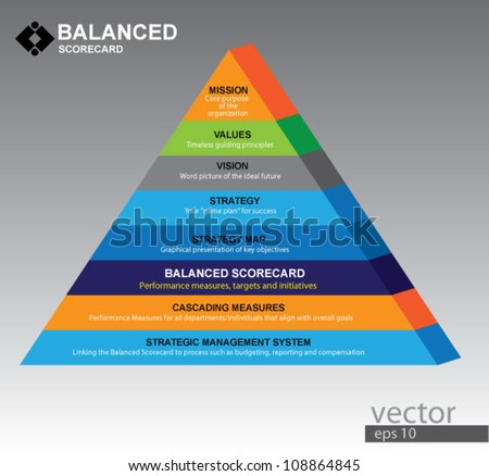 balanced scorecard, can use for business concept, education diagram, brochure object.