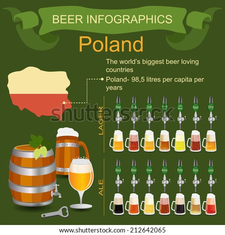 Beer infographics. The world's biggest beer loving country - Poland. Vector illustration - stock vector