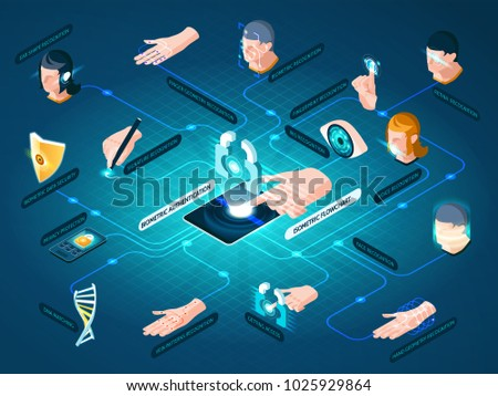Biometric authentication methods isometric flowchart with dna matching face recognition hand geometry identification and data protection