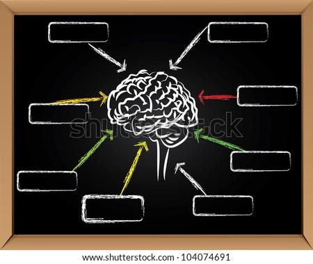 Brain and arrows on blackboard background,Vector - stock vector