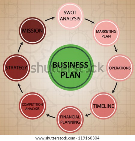 Business plan circle red and green color chart