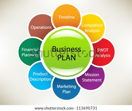 Business plan in a sphere: Timeline, Operations, Financial Planning, Product description, Marketing Plan, Mission statement, SWOT Analysis, Competitor Analysis. Slide concept. Vector illustration. - stock vector