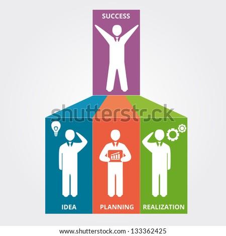 Business scheme of success: idea, planning, realization. Vector illustration - stock vector