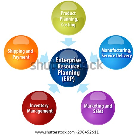 enterprise resource planing Erp systems are reshaping the way businesses operate learn and master erp software in scranton's mba in enterprise resource planning online.