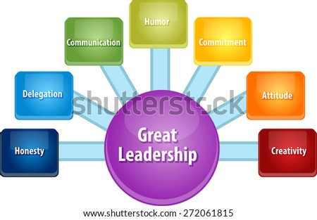 business strategy concept infographic diagram illustration of great leadership qualities vector - stock vector