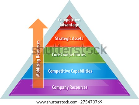 business strategy concept infographic diagram illustration of mobilizing resources for competitive advantage over corporate heirarchy vector - stock vector