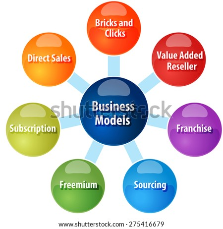 business strategy concept infographic diagram illustration of types of business models vector