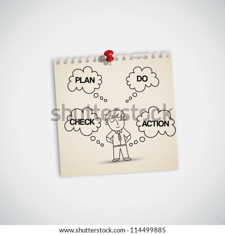Businessman Thinking about Plan Do Check Action ( PDCA )