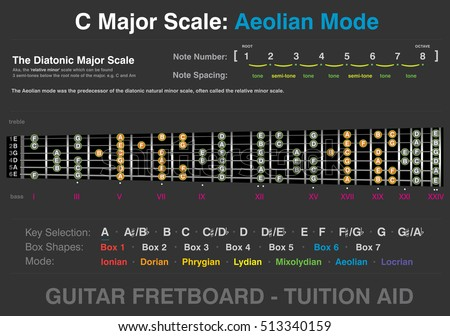 C Major - Aeolian Mode - Guitar Fretboard Tuition Aid, info-graphic, two octave, six string, vector graphic