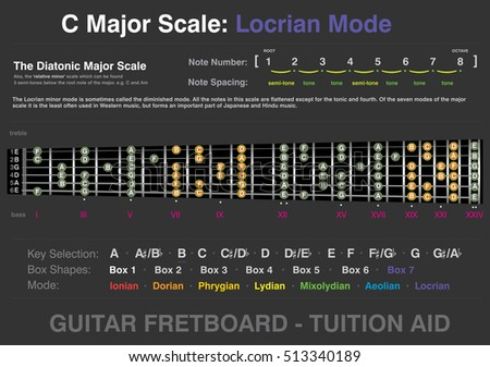 C Major - Locrian Mode - Guitar Fretboard Tuition Aid, info-graphic, two octave, six string, vector graphic