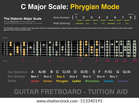 C Major - Phrygian Mode - Guitar Fretboard Tuition Aid, info-graphic, two octave, six string, vector graphic