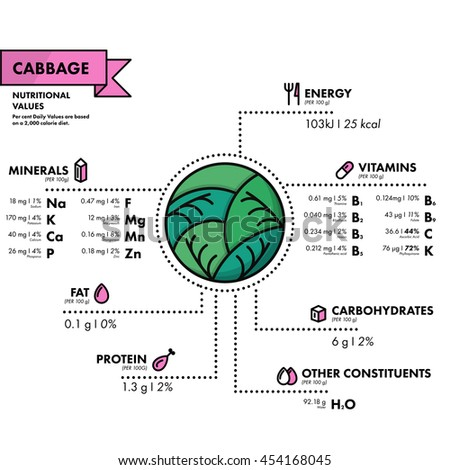 Cabbage - nutritional information. Healthy diet. Simple flat infographics with data on the quantities of vitamins, minerals, energy and more.