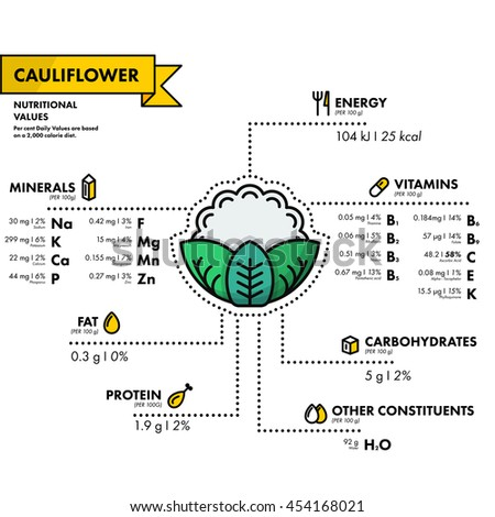 Cauliflower - nutritional information. Healthy diet. Simple flat infographics with data on the quantities of vitamins, minerals, energy and more.