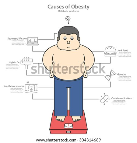 Causes of Obesity which fat man measure weigh yourself. Set of  material design icons outlines style. Flat design of vector illustration