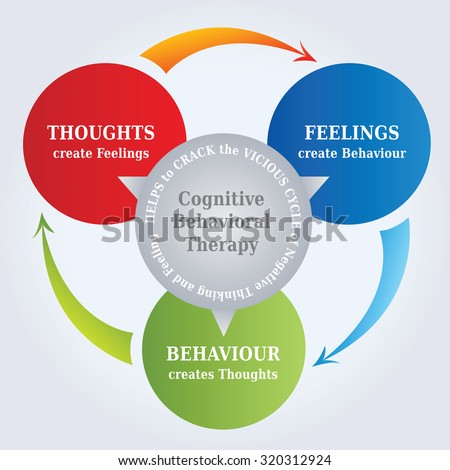 Cbt cognitive behavioral therapy cycle diagram stock photo photo cbt cognitive behavioral therapy cycle diagram with the concept that thoughts create reality ccuart Choice Image