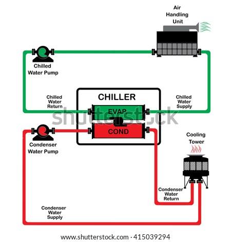 Simple Chiller Diagram Diy Wiring Diagrams