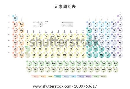 Chinese mandarin version modern periodic table stock vector 2018 chinese mandarin version of the modern periodic table of the elements with atomic number element urtaz Images