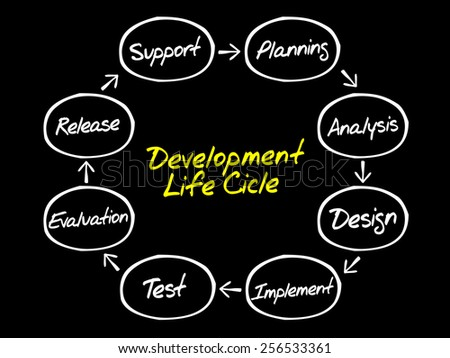 Circular flow chart of life cycle development process, business concept - stock vector