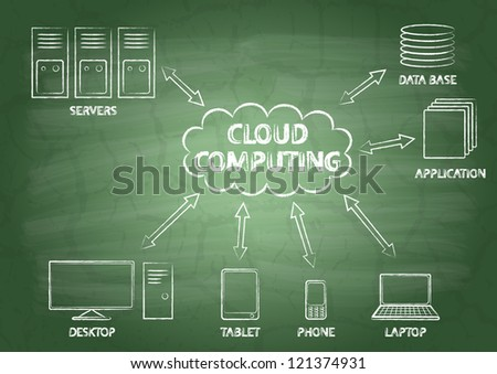 Cloud computing with the inscriptions on a school blackboard