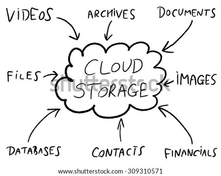 Cloud storage - online file solutions diagram. Tech industry mind map. - stock vector
